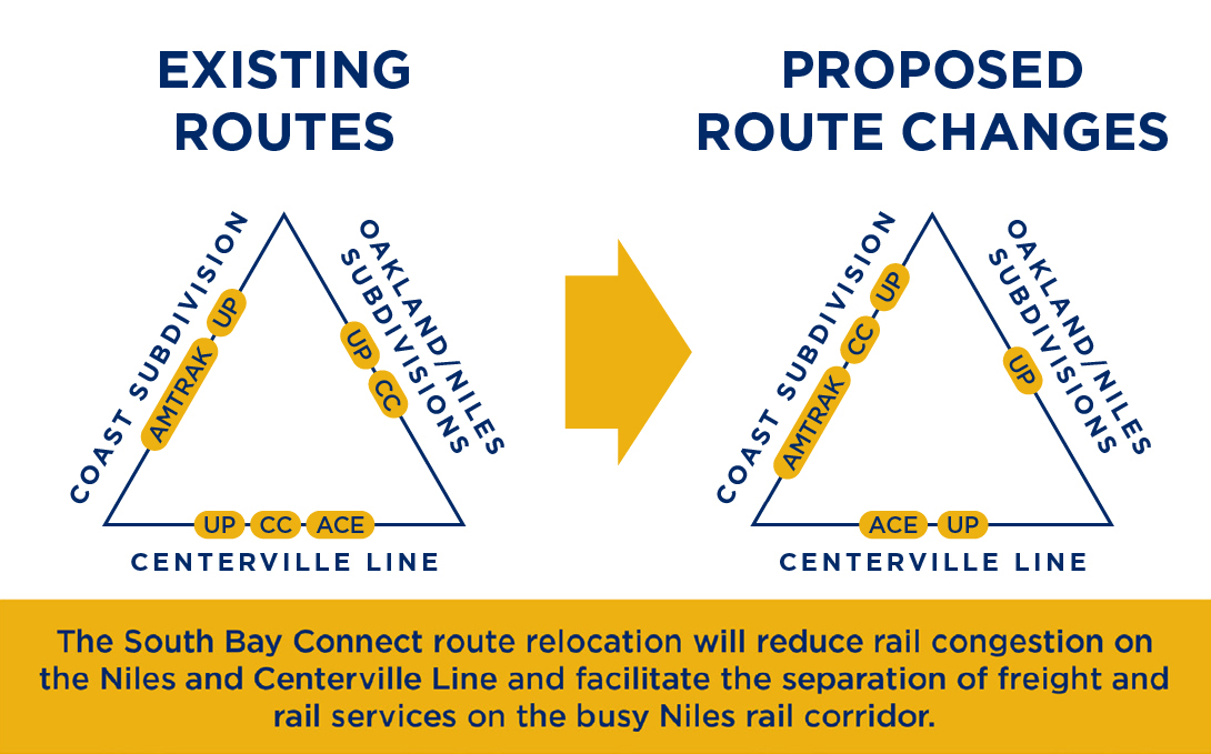 Existing routes versus proposed route changes